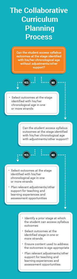 The Collaborative Curriculum Planning Process. Can the student access syllabus outcomes at the stage identified with his/her chronological age without adjustments/other support? If yes, select the stage identified with his/her chronological age in one or more strands. If no, can the student access syllabus outcomes at the stage identified with his/her chronological age with adjustments/other support? If yes, select outcomes at the stage identified with his/her chronological age in one or more strands. Also, plan relevant adjustments/other support for teaching and learning experiences and assessment opportunities. If no, firstly identify a prior stage at which the student can access syllabus outcomes. Then select outcomes at the identified stage in one or more strands. Ensure content used to address the outcomes is age appropriate. Finally, plan relevant adjustments/other support for teaching and learning experiences and assessment opportunities.
